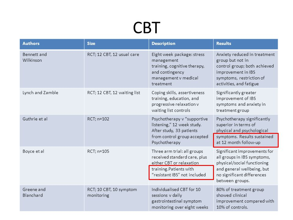 CBT AuthorsSizeDescriptionResults Bennett and Wilkinson RCT; 12 CBT, 12 usual careEight week package: stress management training, cognitive therapy, and contingency management v medical treatment Anxiety reduced in treatment group but not in control group; both achieved improvement in IBS symptoms, restriction of activities, and fatigue Lynch and ZambleRCT; 12 CBT, 12 waiting listCoping skills, assertiveness training, education, and progressive relaxation v waiting list controls Significantly greater improvement of IBS symptoms and anxiety in treatment group Guthrie et alRCT; n=102Psychotherapy v supportive listening, 12 week study.