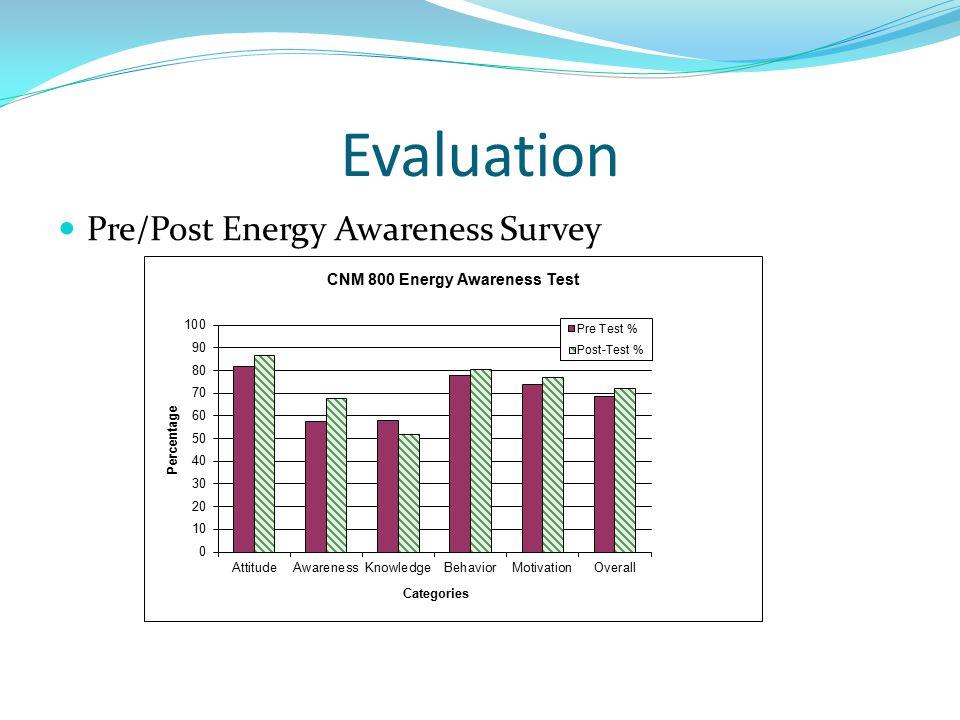 Evaluation Pre/Post Energy Awareness Survey