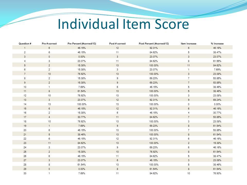 Individual Item Score Question #Pre # correctPre Percent (#correct/13)Post # correctPost Percent (#correct/13)Item Increase% Increase 1646.15%1292.31%646.16% 2646.15%1184.62%538.47% 300.00%323.07%3 43 1184.62%861.55% 5215.38%13100.00%1184.62% 6215.38%323.07%17.69% 71076.92%13100.00%323.08% 8215.38%969.23%753.85% 9215.38%969.23%753.85% 1017.69%646.15%538.46% 11861.54%13100.00%538.46% 121076.92%13100.00%323.08% 13323.07%1292.31%969.24% 1413100.00%13100.00%00.00% 15646.15%1292.31%646.16% 16215.38%646.15%430.77% 17430.77%1184.62%753.85% 181076.92%13100.00%323.08% 1917.69%969.23%861.54% 20646.15%13100.00%753.85% 21538.46%13100.00%861.54% 22646.15%1292.31%646.16% 231184.62%13100.00%215.38% 24323.07%969.23%646.16% 25215.38%1076.92%861.54% 26646.15%1184.62%538.47% 27323.07%646.15%323.08% 28861.54%13100.00%538.46% 2900.00%861.54%8 3317.69%1184.62%1076.93%