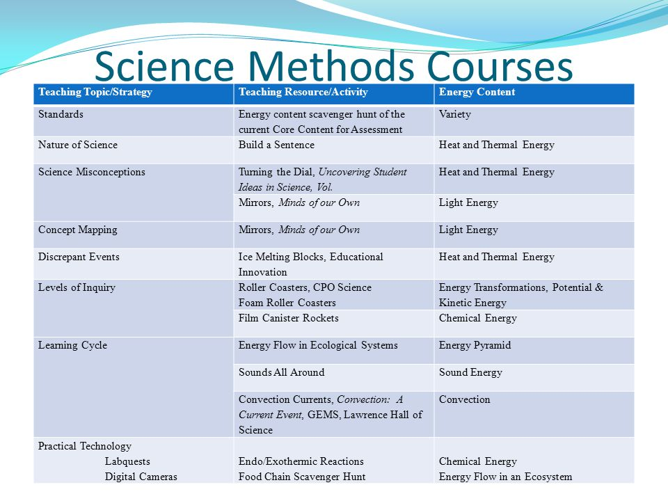 Science Methods Courses Teaching Topic/StrategyTeaching Resource/ActivityEnergy Content Standards Energy content scavenger hunt of the current Core Content for Assessment Variety Nature of Science Build a SentenceHeat and Thermal Energy Science Misconceptions Turning the Dial, Uncovering Student Ideas in Science, Vol.