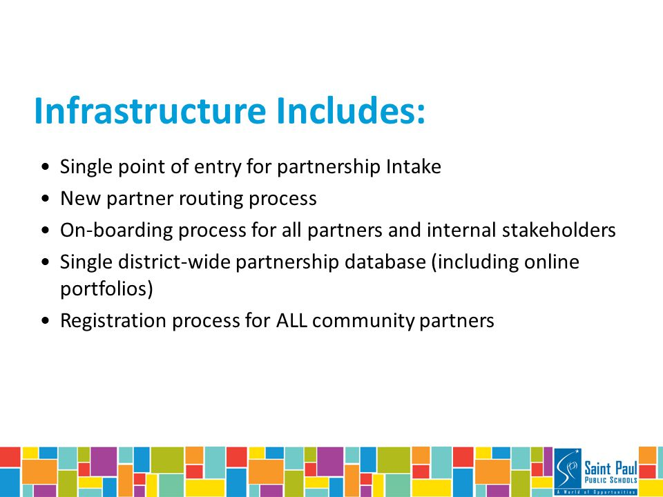 Infrastructure Objectives New Partner routing process On-boarding process for all partners and relevant internal staff Single point of entry for partnership Intake Single district-wide partnership database (including online portfolios) Registration process for ALL community partners Align Partners with Strong Schools, Strong Communities