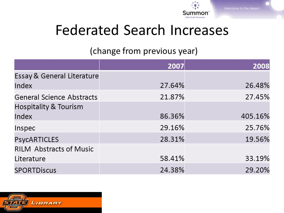 Federated Search Increases (change from previous year) 20072008 Essay & General Literature Index27.64%26.48% General Science Abstracts21.87%27.45% Hospitality & Tourism Index86.36%405.16% Inspec29.16%25.76% PsycARTICLES28.31%19.56% RILM Abstracts of Music Literature58.41%33.19% SPORTDiscus24.38%29.20%