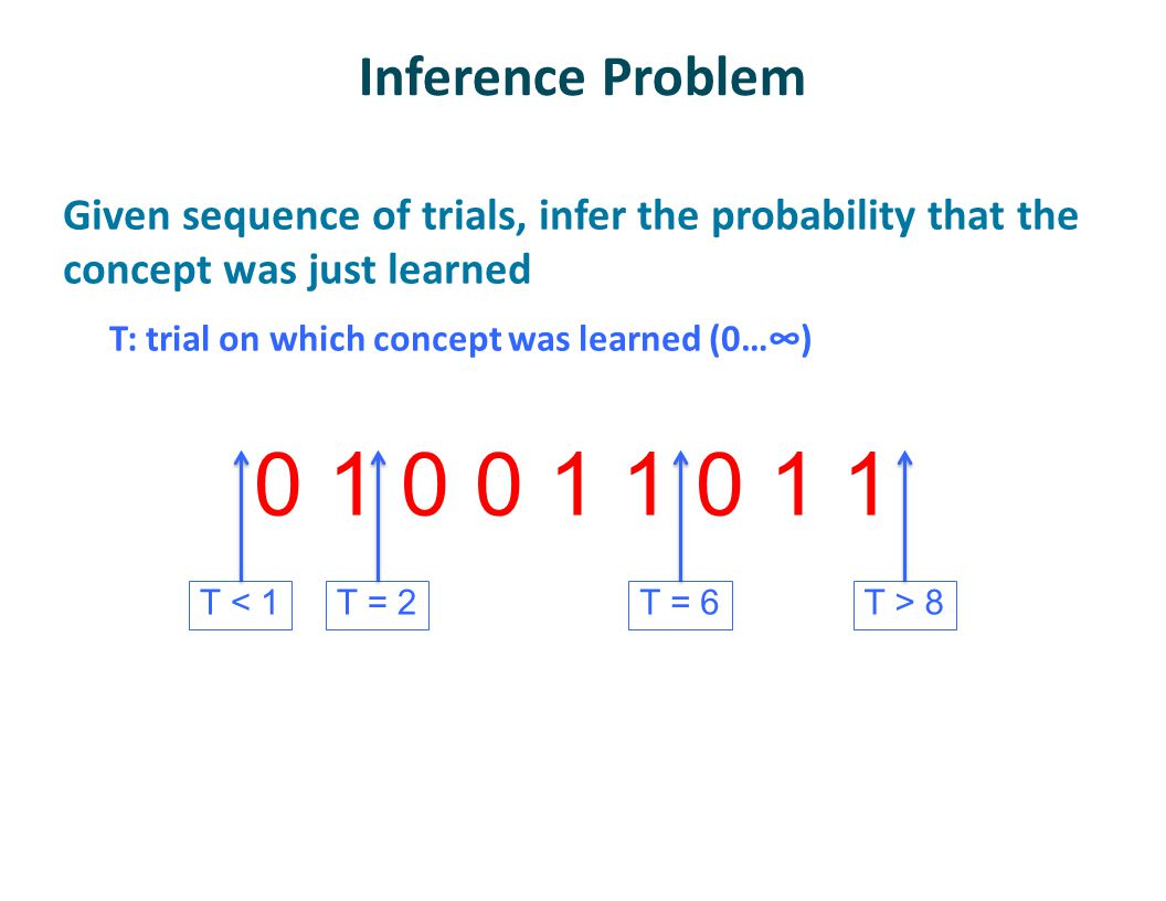 Inference Problem Given sequence of trials, infer the probability that the concept was just learned T: trial on which concept was learned (0…∞) 0 1 0 0 1 1 0 1 1 T = 2T < 1T = 6T > 8