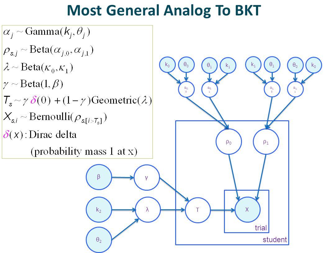 Most General Analog To BKT γ ρ0ρ0 ρ1ρ1 X student trial λ T α 0, 0 α 0, 1 k0k0 θ0θ0 k1k1 θ1θ1 k2k2 β θ2θ2 α 1, 0 α 1, 1 k1k1 θ1θ1 k0k0 θ0θ0