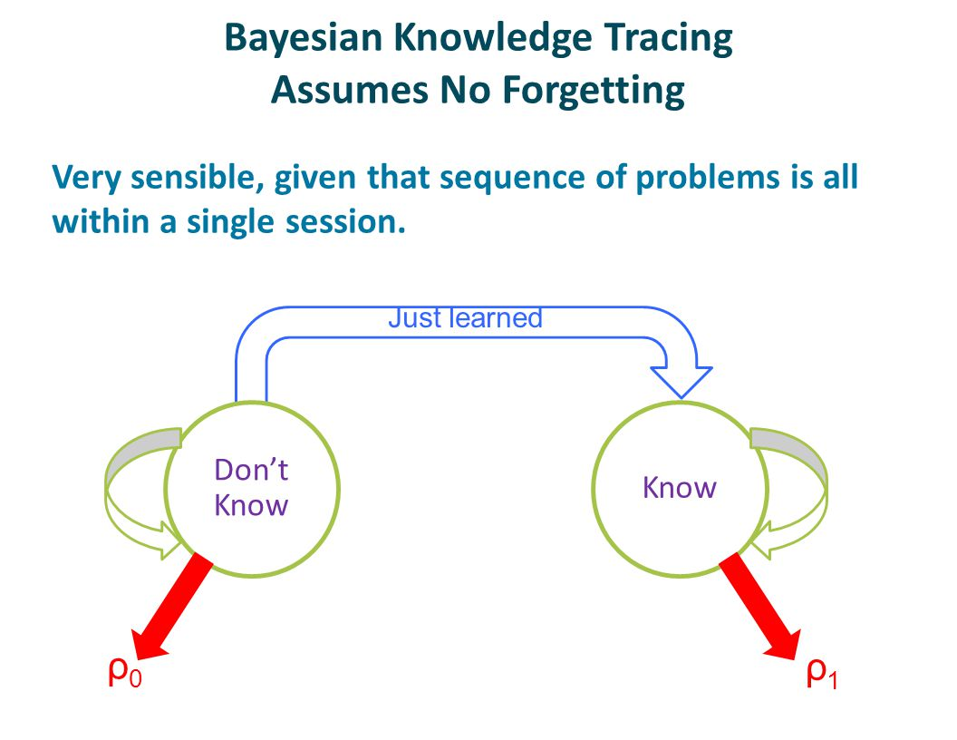 Bayesian Knowledge Tracing Assumes No Forgetting Very sensible, given that sequence of problems is all within a single session.