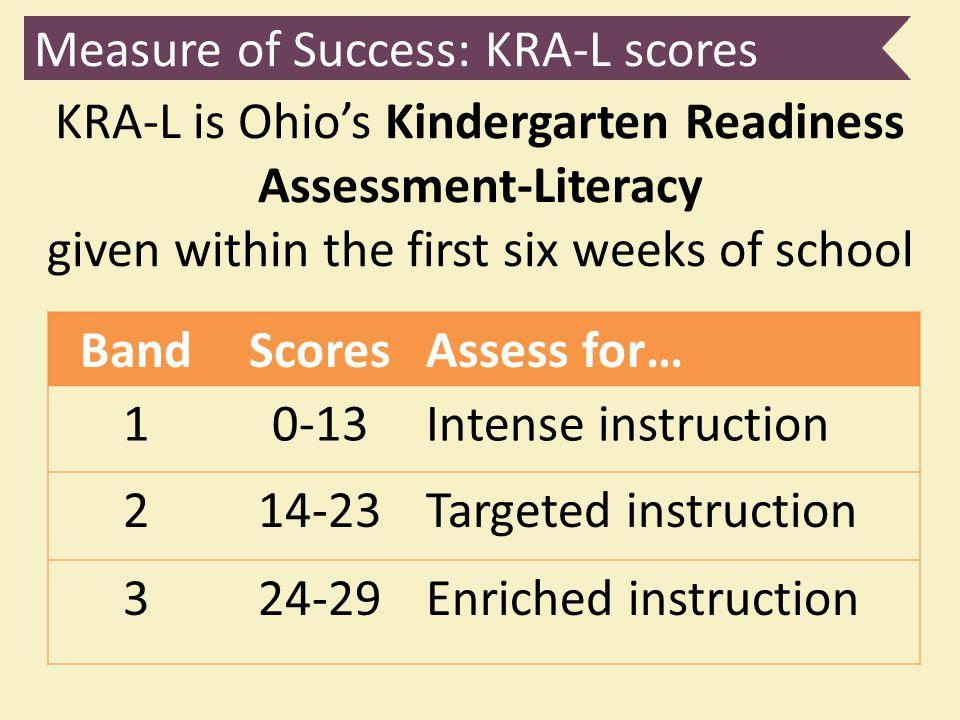 Measure of Success: KRA-L scores BandScoresAssess for… 10-13Intense instruction 214-23Targeted instruction 324-29Enriched instruction KRA-L is Ohio's
