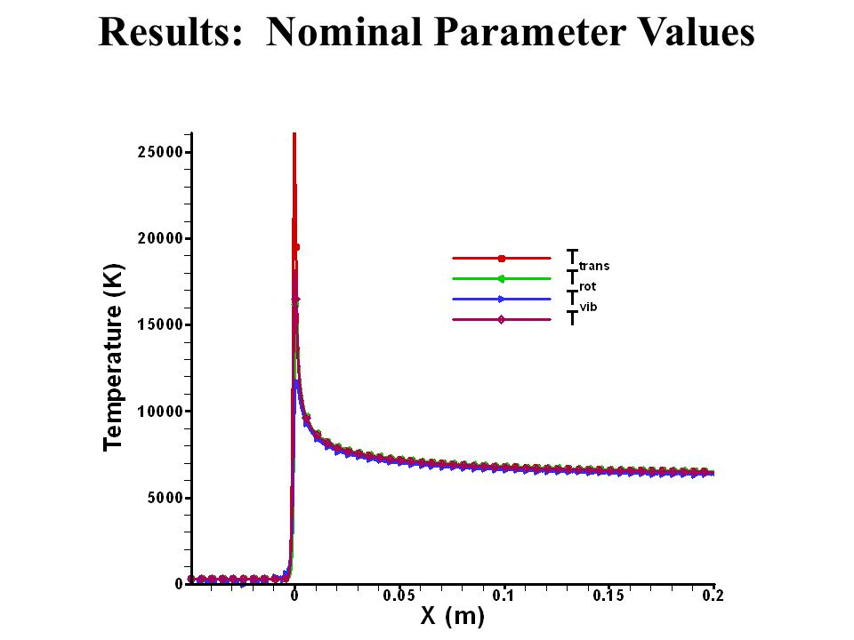 Results: Nominal Parameter Values