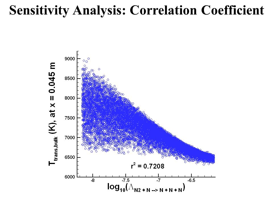 Sensitivity Analysis: Correlation Coefficient