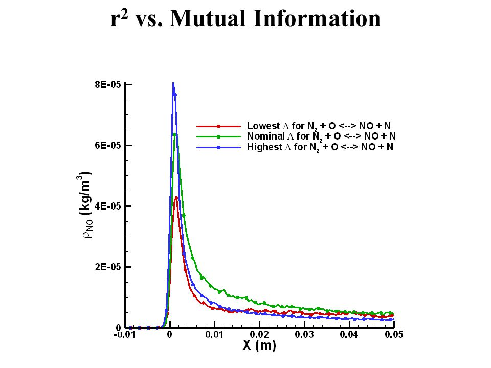 r 2 vs. Mutual Information