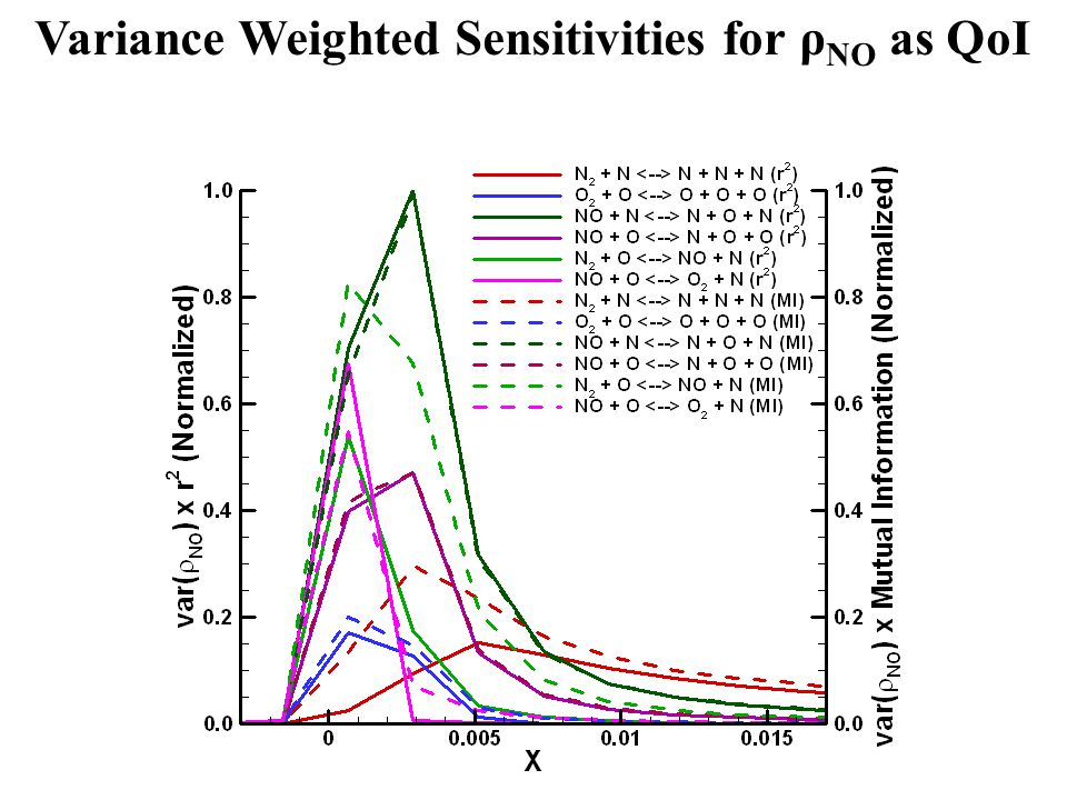 Variance Weighted Sensitivities for ρ NO as QoI