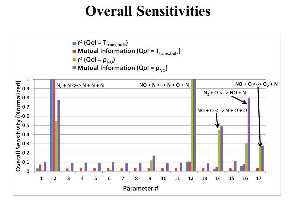 Overall Sensitivities