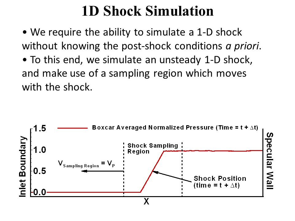 1D Shock Simulation We require the ability to simulate a 1-D shock without knowing the post-shock conditions a priori.