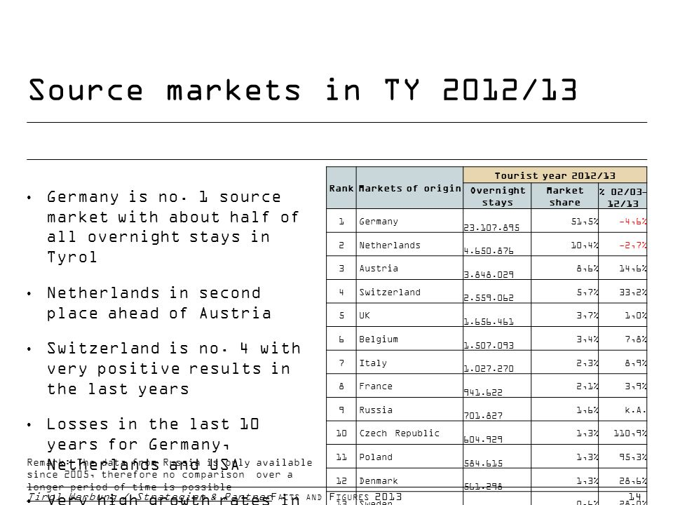 Source markets in TY 2012/13 Tirol Werbung / Strategien & PartnerF ACTS AND F IGURES 201314 Germany is no.