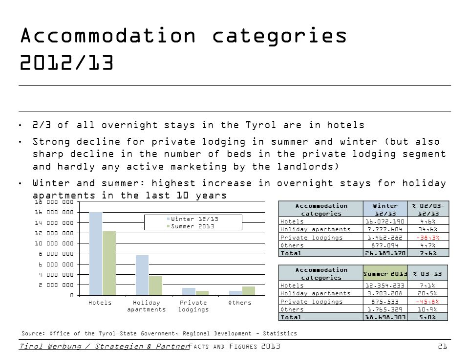 Accommodation categories 2012/13 Tirol Werbung / Strategien & PartnerF ACTS AND F IGURES 201321 2/3 of all overnight stays in the Tyrol are in hotels Strong decline for private lodging in summer and winter (but also sharp decline in the number of beds in the private lodging segment and hardly any active marketing by the landlords) Winter and summer: highest increase in overnight stays for holiday apartments in the last 10 years Source: Office of the Tyrol State Government, Regional Development - Statistics Accommodation categories Summer 2013% 03-13 Hotels12.354.2337,1% Holiday apartments3.703.20820,5% Private lodgings875.533-45,8% Others1.765.32910,9% Total18.698.3035,0% Accommodation categories Winter 12/13 % 02/03- 12/13 Hotels16.072.1904,6% Holiday apartments7.777.60434,6% Private lodgings1.462.282-38,3% Others877.0944,7% Total26.189.1707,6%
