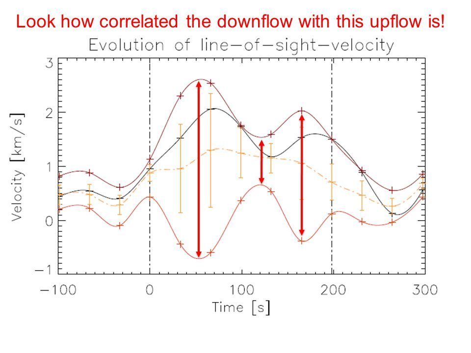 Evolutionary track case II about the importance of upflows Fig.: same physical parameter maps as before.
