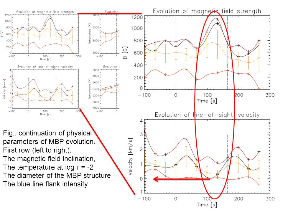 Evolutionary track case III no strong flows & nevertheless magnetic field amplification Fig.: shows the plasma paraemters.