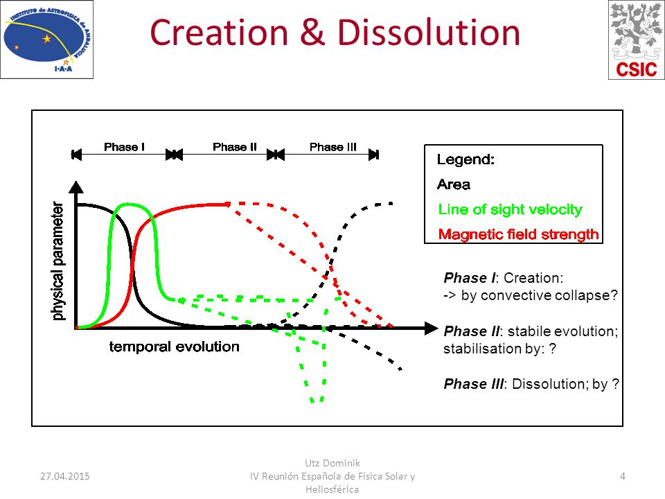 Creation & Dissolution 27.04.2015 Utz Dominik IV Reunión Española de Física Solar y Heliosférica 4 Phase I: Creation: -> by convective collapse.
