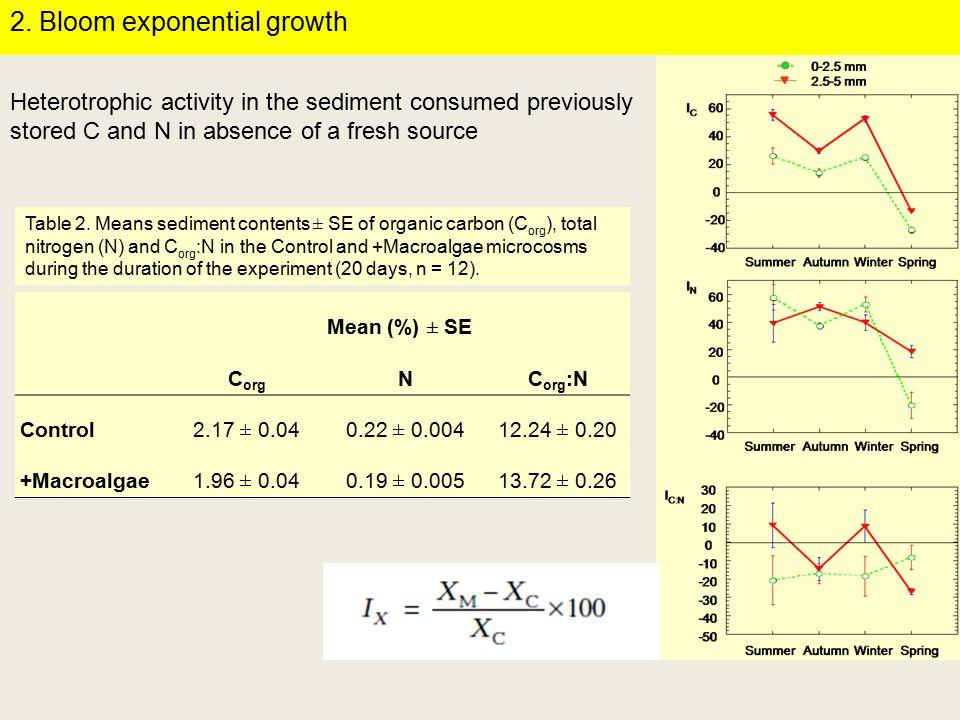 Mean (%) ± SE C org NC org :N Control 2.17 ± 0.040.22 ± 0.00412.24 ± 0.20 +Macroalgae1.96 ± 0.040.19 ± 0.00513.72 ± 0.26 Table 2.
