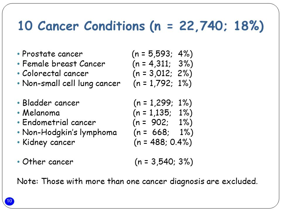 10 10 Cancer Conditions (n = 22,740; 18%) Prostate cancer (n = 5,593; 4%) Female breast Cancer (n = 4,311; 3%) Colorectal cancer (n = 3,012; 2%) Non-s