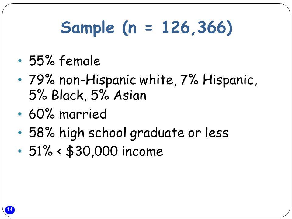 14 Sample (n = 126,366) 55% female 79% non-Hispanic white, 7% Hispanic, 5% Black, 5% Asian 60% married 58% high school graduate or less 51% < $30,000