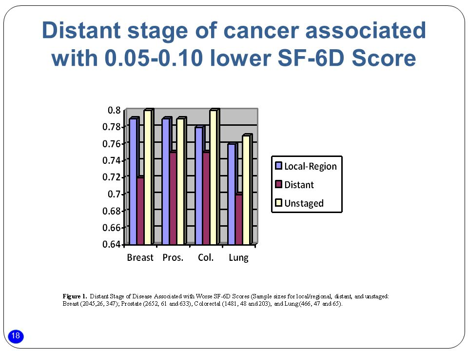 18 Distant stage of cancer associated with 0.05-0.10 lower SF-6D Score