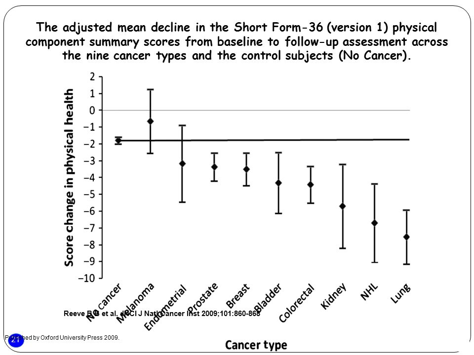 21 The adjusted mean decline in the Short Form-36 (version 1) physical component summary scores from baseline to follow-up assessment across the nine cancer types and the control subjects (No Cancer).