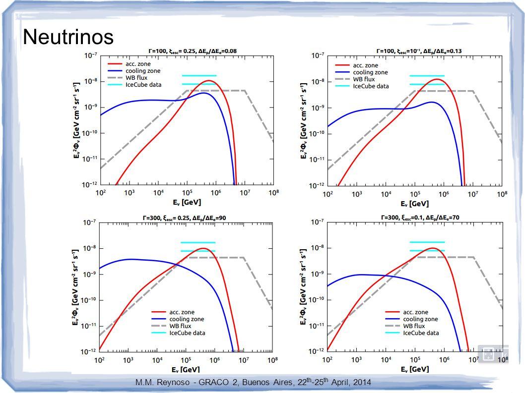 Neutrinos M.M. Reynoso - GRACO 2, Buenos Aires, 22 th -25 th April, 2014
