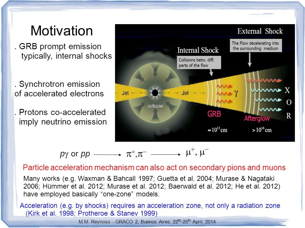 Motivation. GRB prompt emission typically, internal shocks.