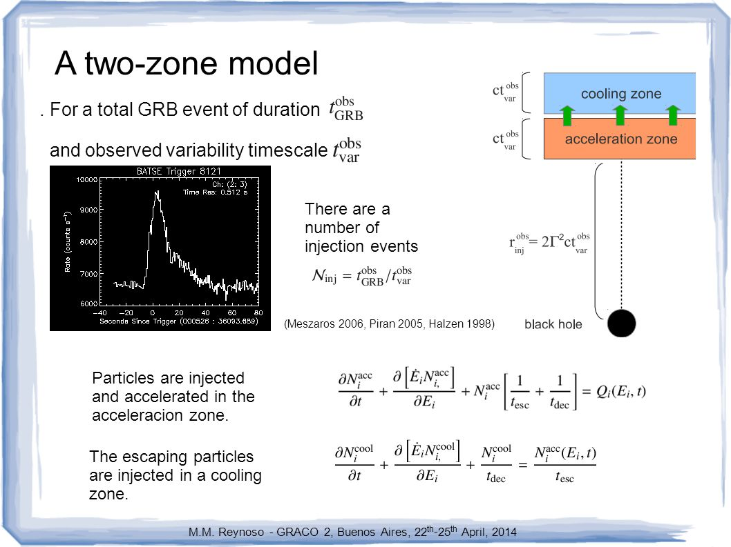 A two-zone model. For a total GRB event of duration and observed variability timescale M.M.