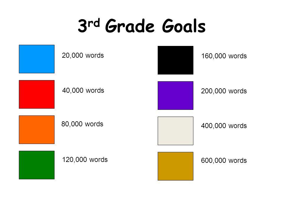 3 rd Grade Goals 20,000 words 40,000 words 80,000 words 120,000 words 160,000 words 200,000 words 400,000 words 600,000 words