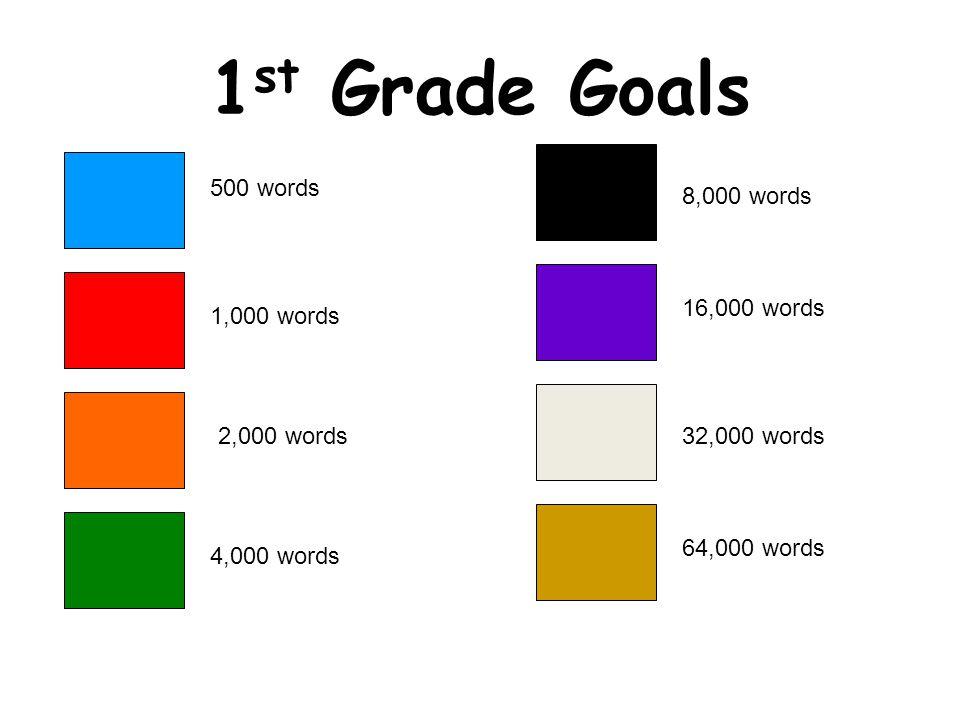 1 st Grade Goals 500 words 1,000 words 2,000 words32,000 words 16,000 words 8,000 words 4,000 words 64,000 words