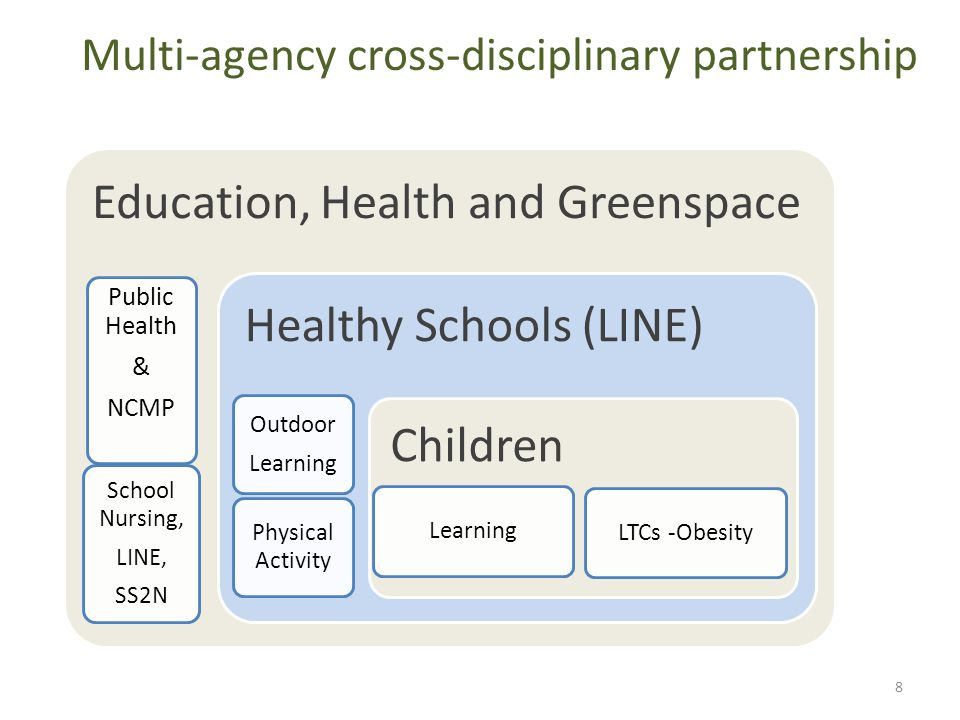 Education, Health and Greenspace Public Health & NCMP School Nursing, LINE, SS2N Healthy Schools (LINE) Outdoor Learning Physical Activity Children Learning LTCs -Obesity Multi-agency cross-disciplinary partnership 8