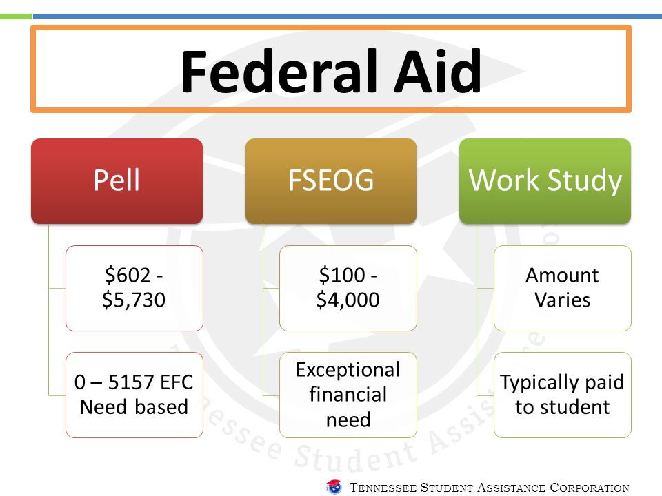 T ENNESSEE S TUDENT A SSISTANCE C ORPORATION Federal Aid Pell $602 - $5,730 0 – 5157 EFC Need based FSEOG $100 - $4,000 Exceptional financial need Work Study Amount Varies Typically paid to student