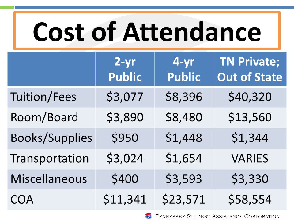 T ENNESSEE S TUDENT A SSISTANCE C ORPORATION Cost of Attendance 2-yr Public 4-yr Public TN Private; Out of State Tuition/Fees$3,077$8,396$40,320 Room/