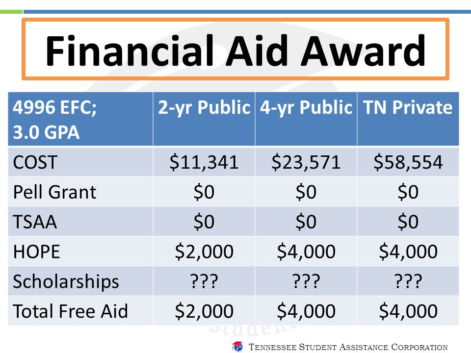 T ENNESSEE S TUDENT A SSISTANCE C ORPORATION Financial Aid Award 4996 EFC; 3.0 GPA 2-yr Public4-yr PublicTN Private COST$11,341 $23,571$58,554 Pell Grant$0 TSAA$0 HOPE$2,000$4,000 Scholarships??.