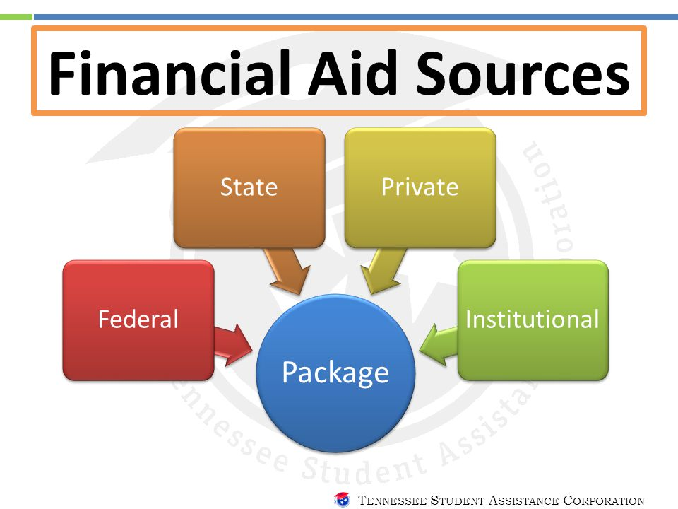 T ENNESSEE S TUDENT A SSISTANCE C ORPORATION Financial Aid Sources Package FederalStatePrivateInstitutional