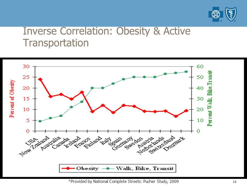 Inverse Correlation: Obesity & Active Transportation 16 *Provided by National Complete Streets: Pucher Study, 2009