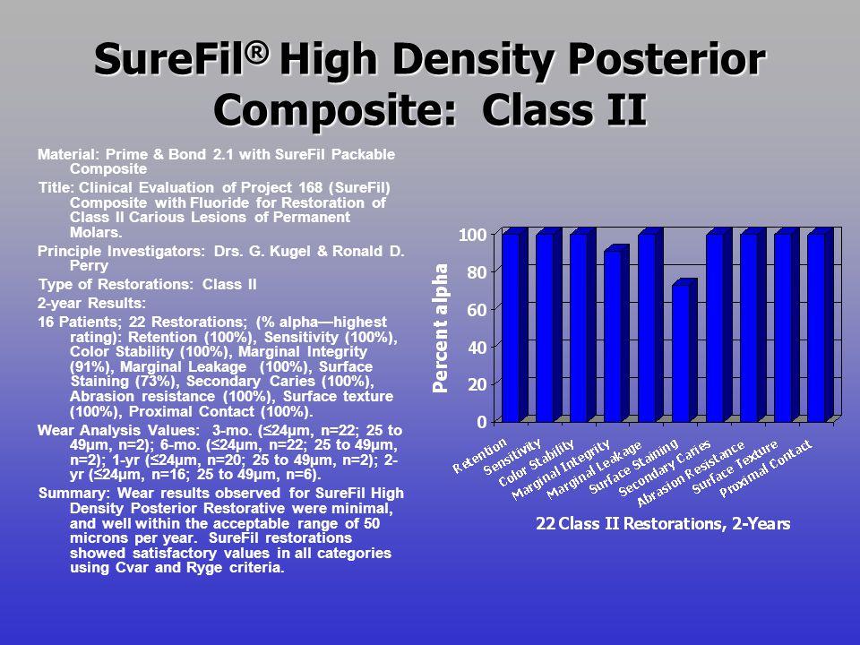 SureFil ® --Secondary Caries