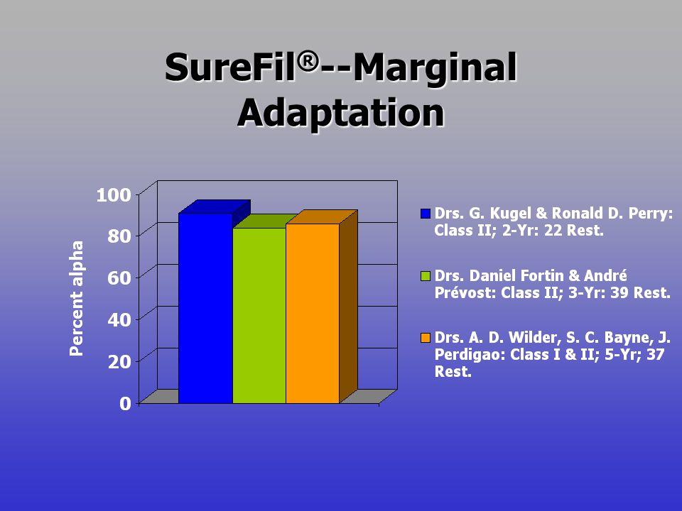 SureFil ® --Marginal Adaptation