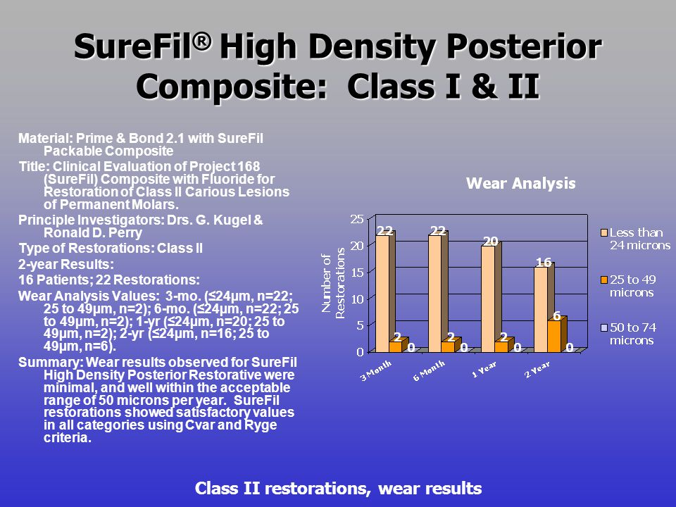 SureFil ® High Density Posterior Composite: Class II Material: Prime & Bond 2.1 with SureFil Packable Composite Title: Clinical Evaluation of a Condensable Light Cured Posterior Composite Resin.