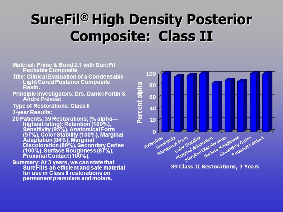 SureFil ® High Density Posterior Composite: Class II Material: Prime & Bond 2.1 with SureFil Packable Composite Title: Clinical Evaluation of a Conden