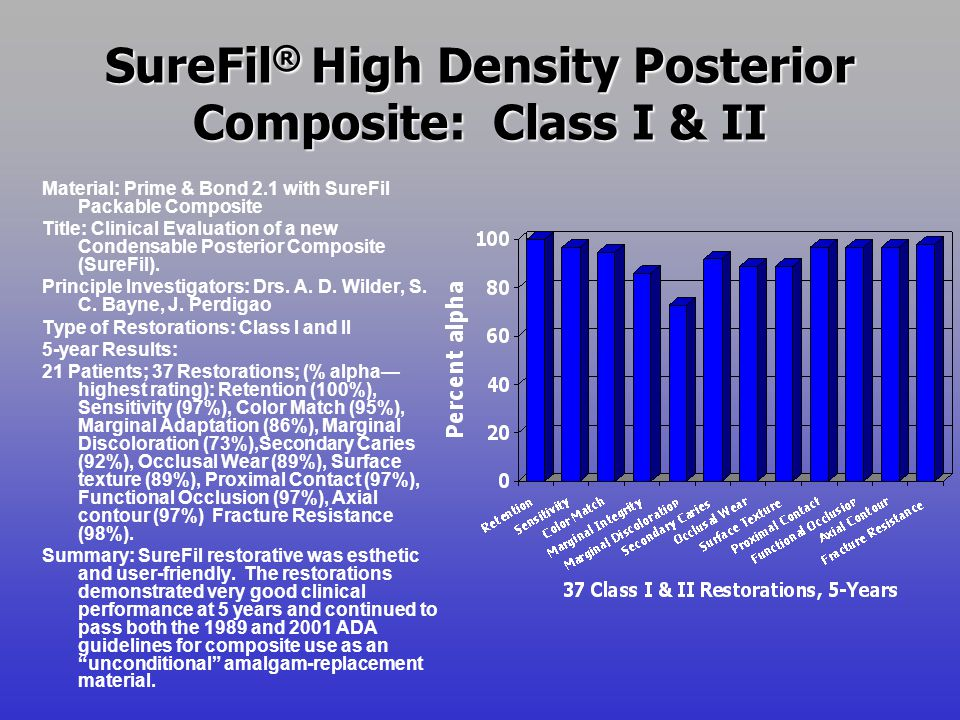 SureFil ® High Density Posterior Composite: Class I & II Material: Prime & Bond 2.1 with SureFil Packable Composite Title: Clinical Evaluation of a new Condensable Posterior Composite (SureFil).