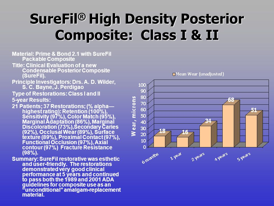 SureFil ® High Density Posterior Composite: Class I & II 58 Class I & II restorations, 5-year results Material: Prime & Bond 2.1 with SureFil Packable Composite Title: Clinical Evaluation of a Condensable Light Cured Composite Resin (SureFil).
