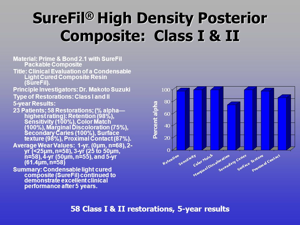 SureFil ® High Density Posterior Composite: Class I & II Class I & II restorations, wear results Material: Prime & Bond 2.1 with SureFil Packable Composite Title: Clinical Evaluation of a Condensable Light Cured Composite Resin (SureFil).