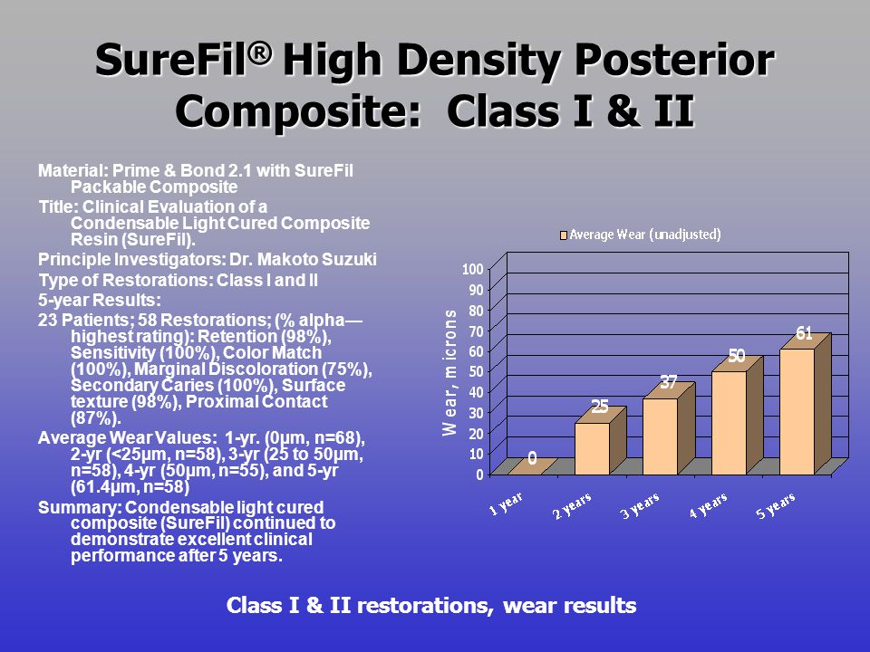 SureFil ® High Density Posterior Composite: Class I & II Class I & II restorations, wear results Material: Prime & Bond 2.1 with SureFil Packable Comp