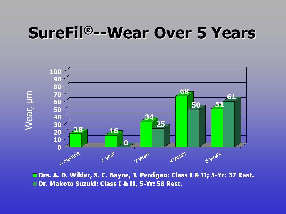 Wear, µm SureFil ® --Wear Over 5 Years