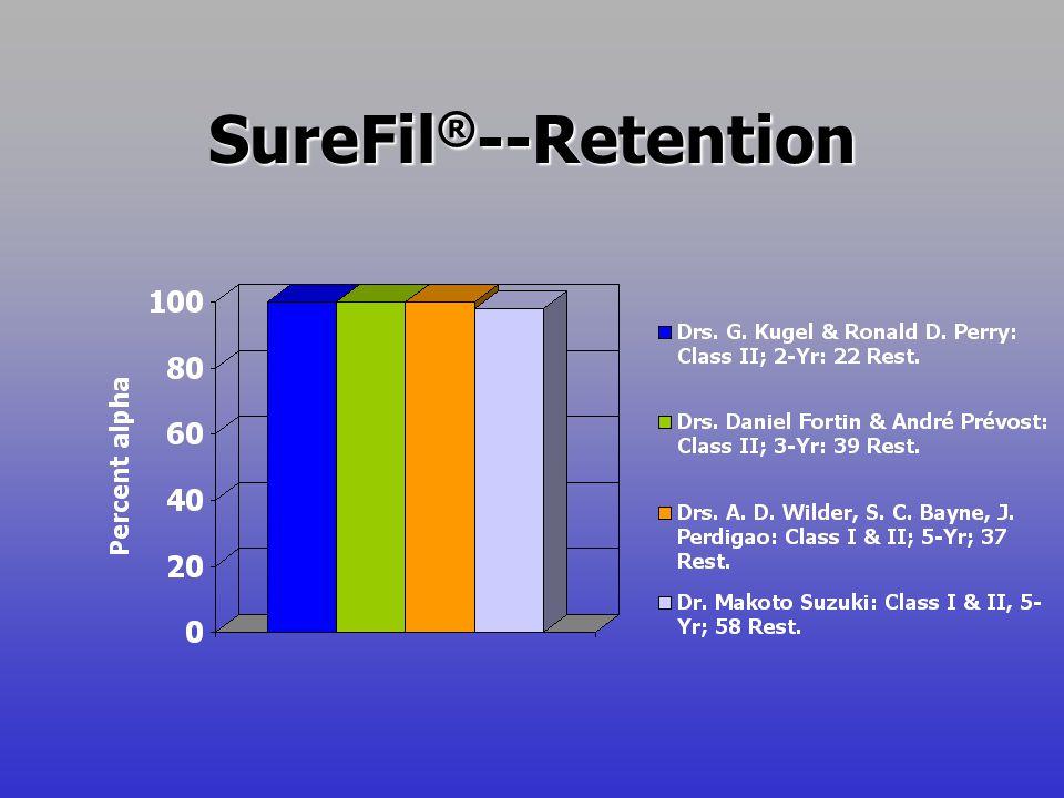 SureFil ® --Retention