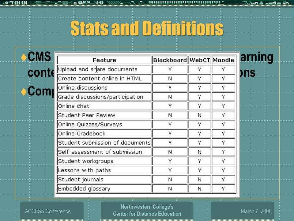 March 7, 2008 ACCESS Conference Northwestern College's Center for Distance Education Stats and Definitions  CMS and LMS provides a repository for learning content and manages all learner interactions  Comparison chart of Features
