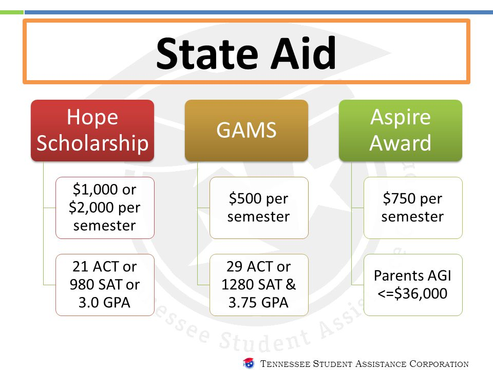 T ENNESSEE S TUDENT A SSISTANCE C ORPORATION State Aid