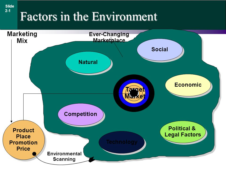 Factors in the Environment Natural Social Economic Political & Legal Factors Political & Legal Factors Technology Competition Ever-Changing Marketplace Product Place Promotion Price Product Place Promotion Price Environmental Scanning Marketing Mix Target Market Slide 2-1